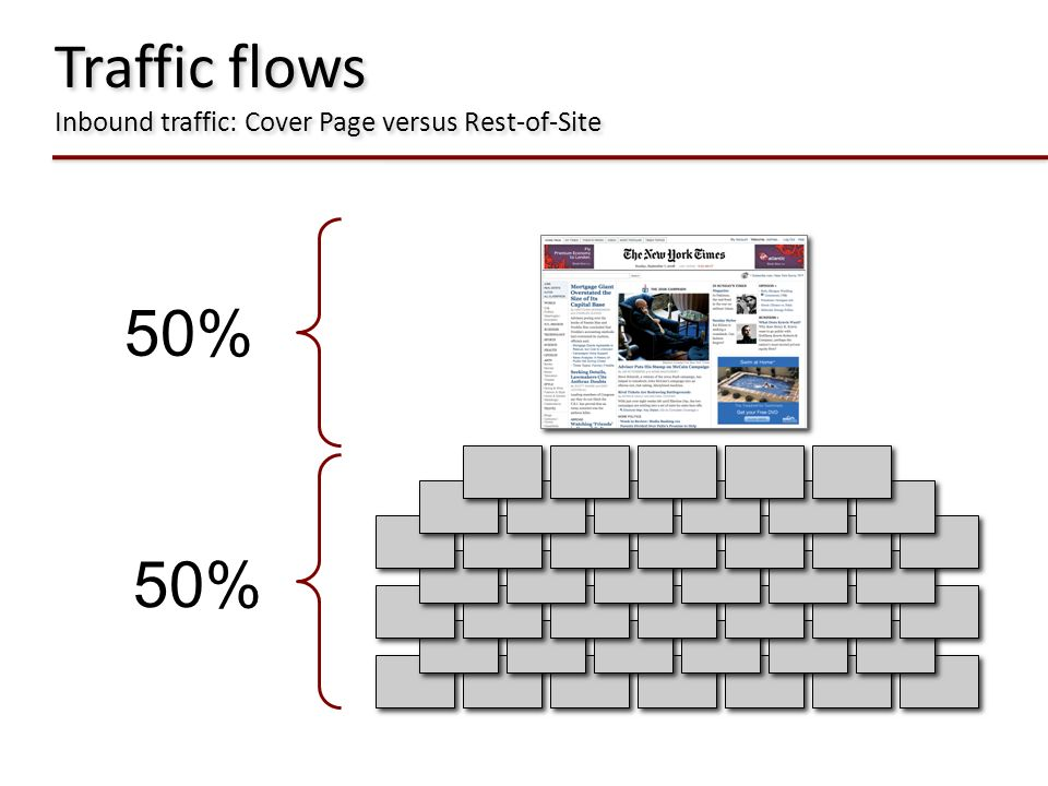 Traffic flows Inbound traffic: Cover Page versus Rest-of-Site 50%