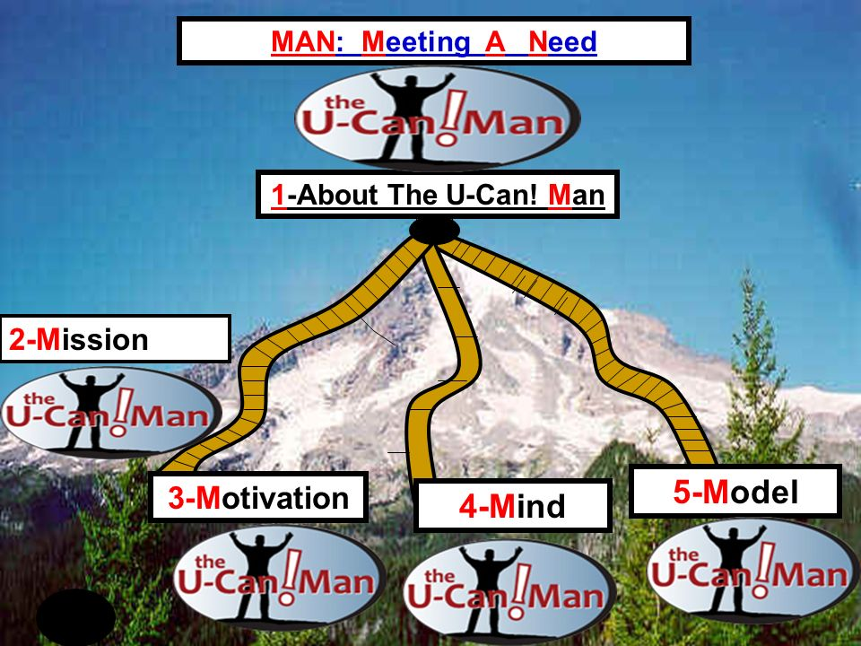 5-Model 4-Mind 3-Motivation MAN: Meeting A Need 2-Mission 1-About The U-Can! Man