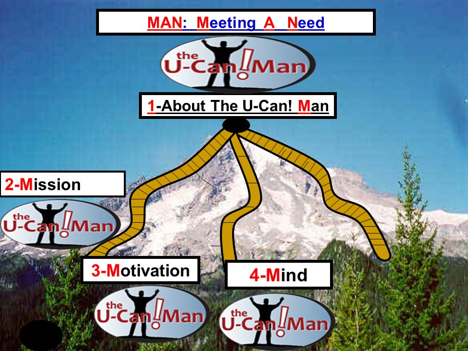 4-Mind 3-Motivation MAN: Meeting A Need 2-Mission 1-About The U-Can! Man