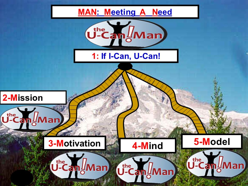 5-Model 4-Mind 3-Motivation MAN: Meeting A Need 2-Mission 1: If I-Can, U-Can!