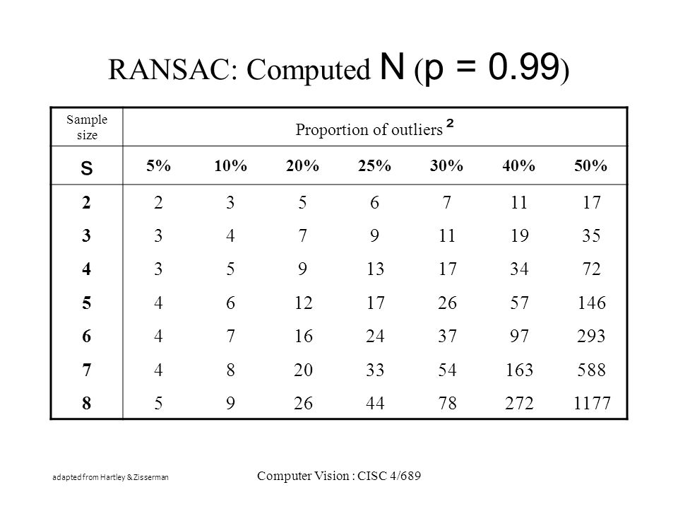 Computer Vision : CISC 4/689 RANSAC: Computed N ( p = 0.99 ) Sample size Proportion of outliers ² s 5%10%20%25%30%40%50% 2235671117 33479111935 435913