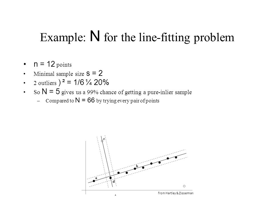 Computer Vision : CISC 4/689 Example: N for the line-fitting problem n = 12 points Minimal sample size s = 2 2 outliers ) ² = 1/6 ¼ 20% So N = 5 gives