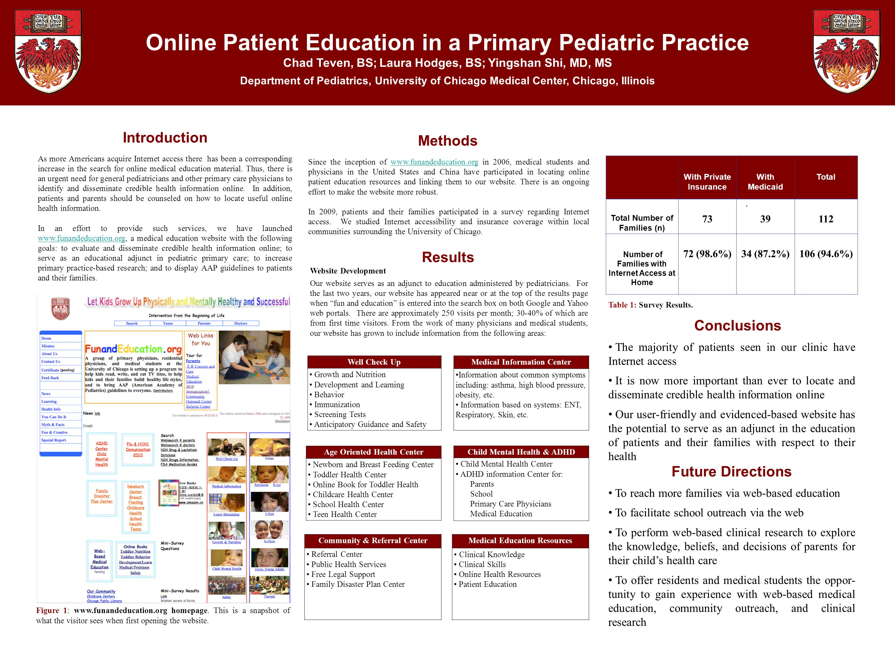 Online Patient Education in a Primary Pediatric Practice Chad Teven, BS; Laura Hodges, BS; Yingshan Shi, MD, MS Department of Pediatrics, University of Chicago Medical Center, Chicago, Illinois Methods Since the inception of www.funandeducation.org in 2006, medical students and physicians in the United States and China have participated in locating online patient education resources and linking them to our website.