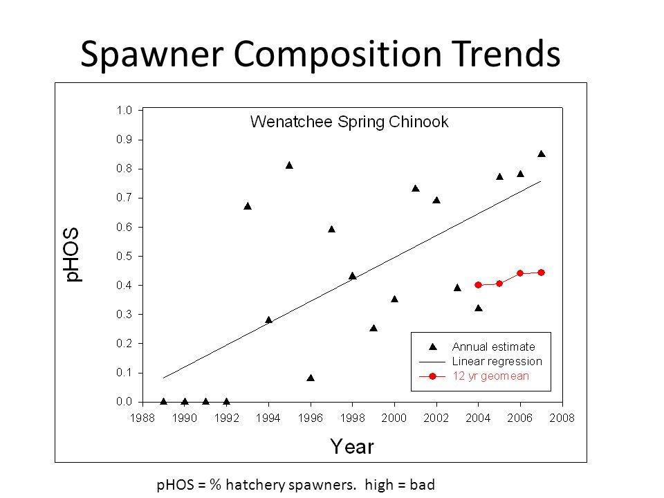 Spawner Composition Trends pHOS = % hatchery spawners. high = bad