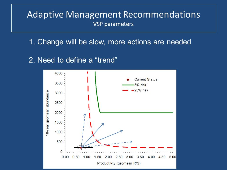 Adaptive Management Recommendations VSP parameters 1.Change will be slow, more actions are needed 2.Need to define a trend