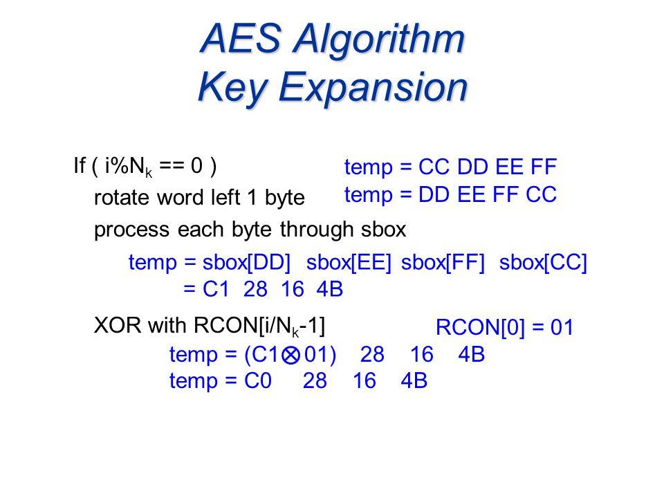AES Algorithm Key Expansion If ( i%N k == 0 ) rotate word left 1 byte process each byte through sbox XOR with RCON[i/N k -1] temp = CC DD EE FF temp =