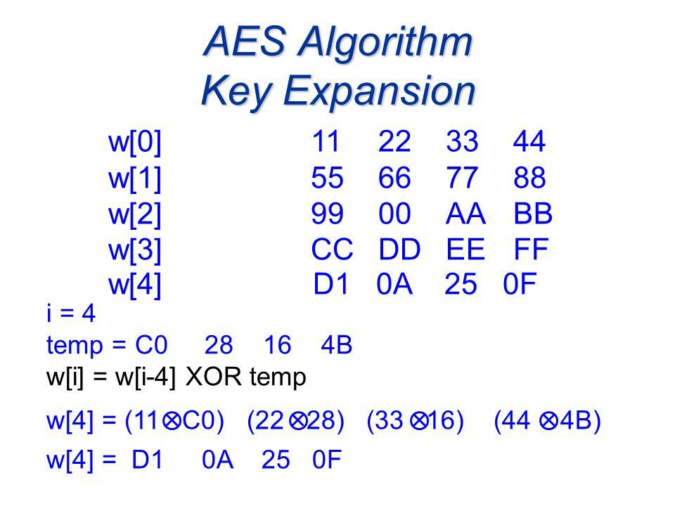 AES Algorithm Key Expansion i = 4 temp = C0 28 16 4B w[i] = w[i-4] XOR temp w[0]11223344 w[1] 55667788 w[2] 9900AABB w[3] CCDDEEFF w[4] = (11 C0) (22