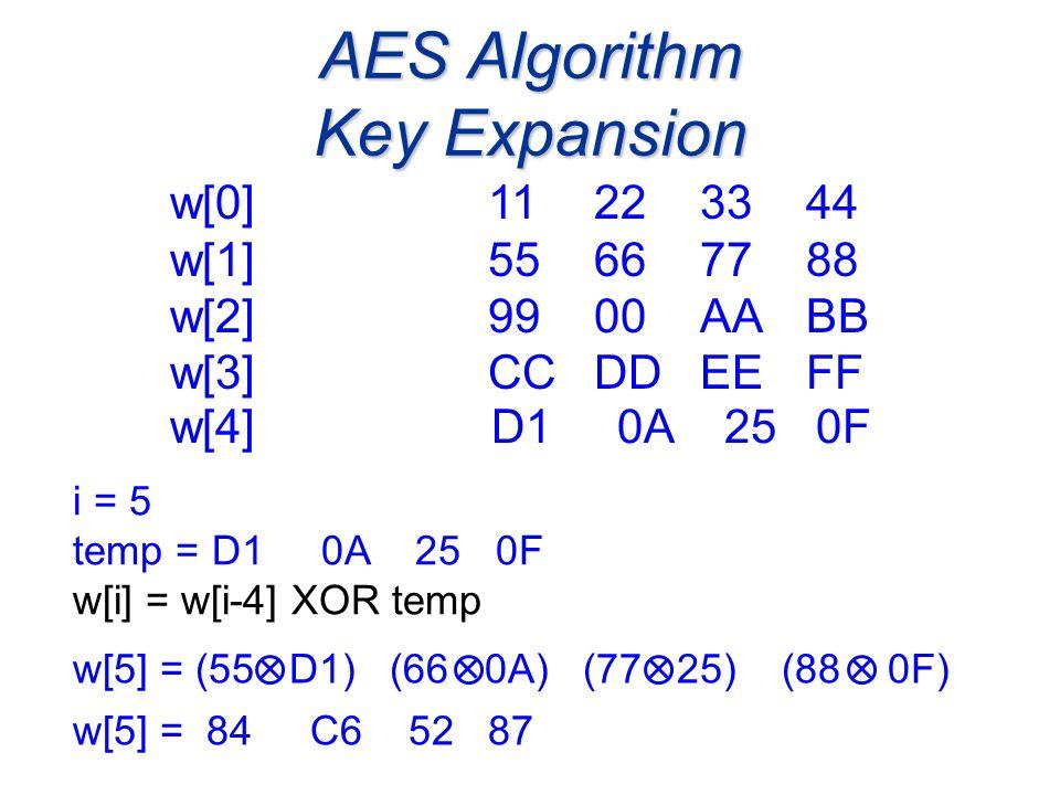 AES Algorithm Key Expansion i = 5 temp = D1 0A 25 0F w[i] = w[i-4] XOR temp w[0]11223344 w[1] 55667788 w[2] 9900AABB w[3] CCDDEEFF w[5] = (55 D1) (66