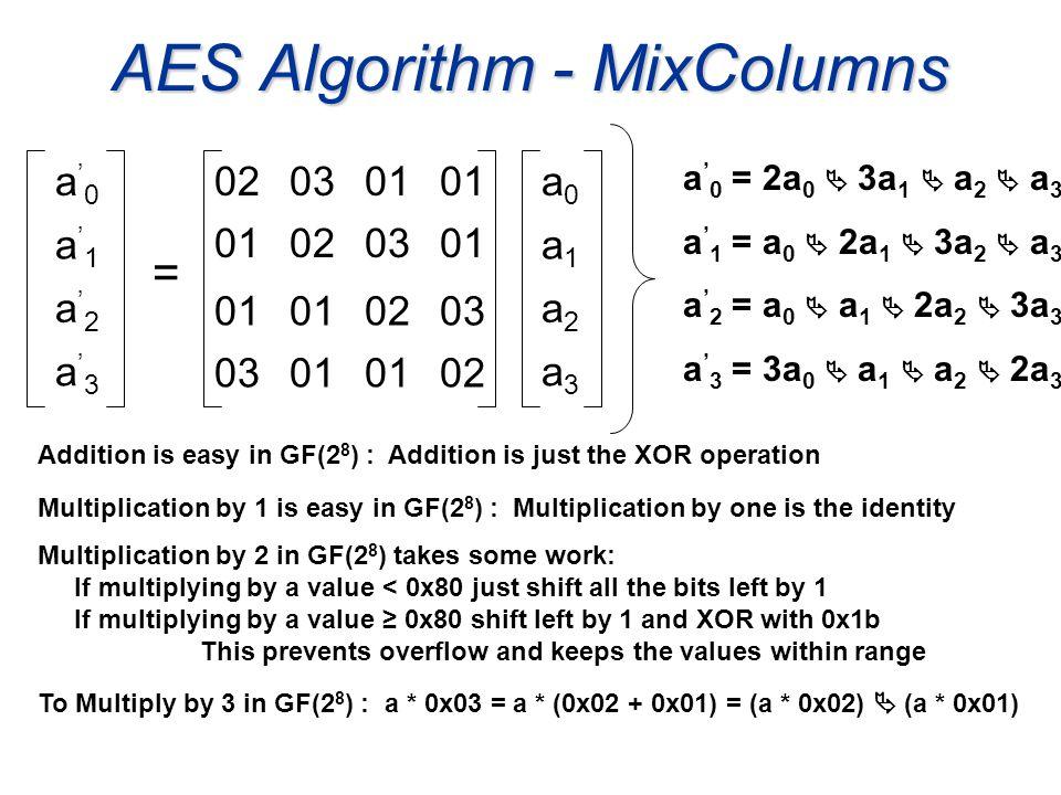 AES Algorithm - MixColumns 020301 020301 0203 01 02 a0a0 a1a1 a2a2 a3a3 a 0 a 1 a 2 a 3 = a 0 = 2a 0 + 3a 1 + a 2 + a 3 a 1 = a 0 + 2a 1 + 3a 2 + a 3