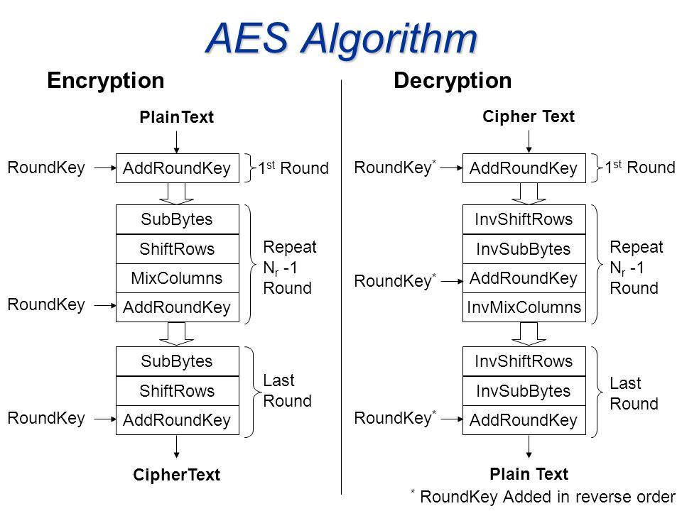 AES Algorithm AddRoundKey SubBytes ShiftRows MixColumns AddRoundKey SubBytes ShiftRows AddRoundKey 1 st Round Repeat N r -1 Round Last Round AddRoundK