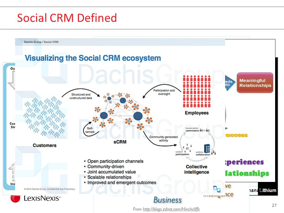 26 Social CRM Defined Social CRM (Customer Relationship Management) is use of social media services, techniques and technology to enable organisations to engage with their customers ---http://en.wikipedia.org/wiki/Social_CRM