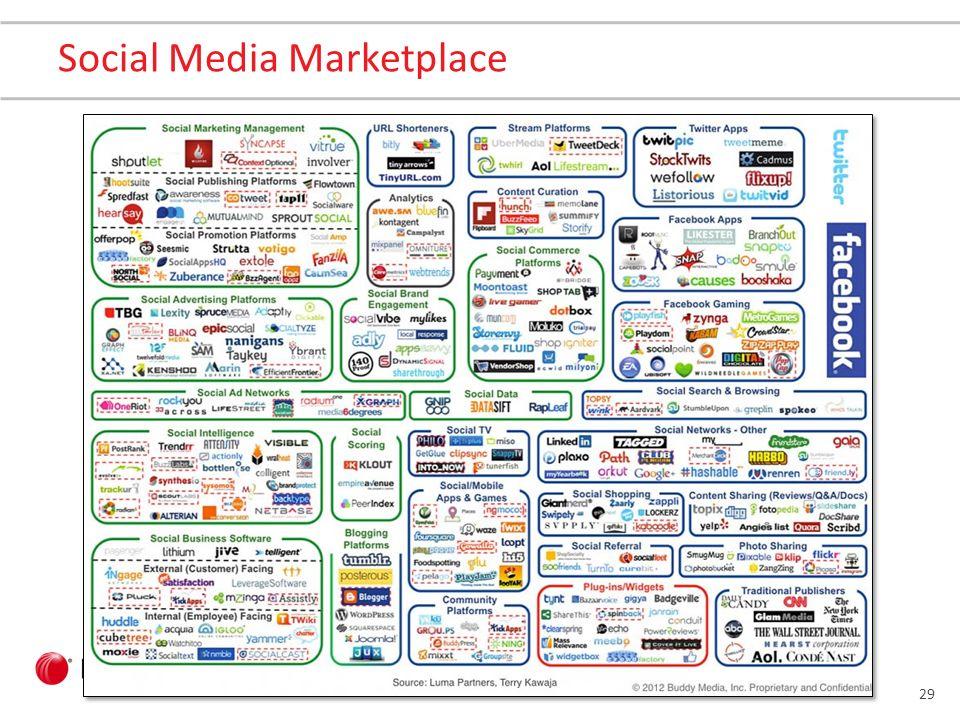 28 Media Social CRM
