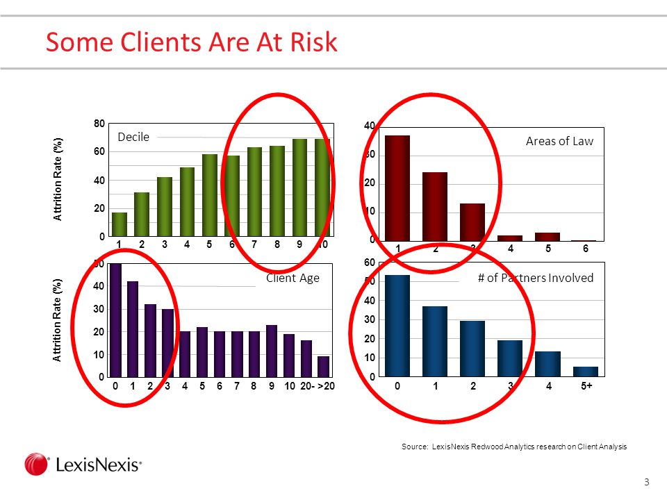 13 Some Firms Are Already Proficient Source: International Business Development, September 8 th, 2012
