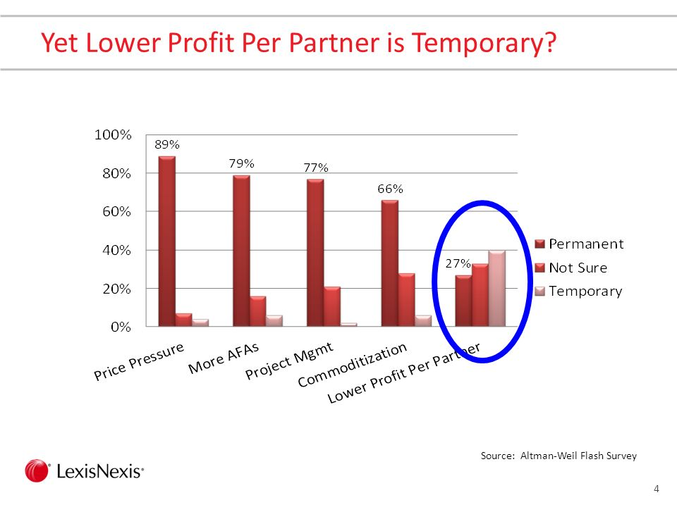 4 Yet Lower Profit Per Partner is Temporary? Source: Altman-Weil Flash Survey