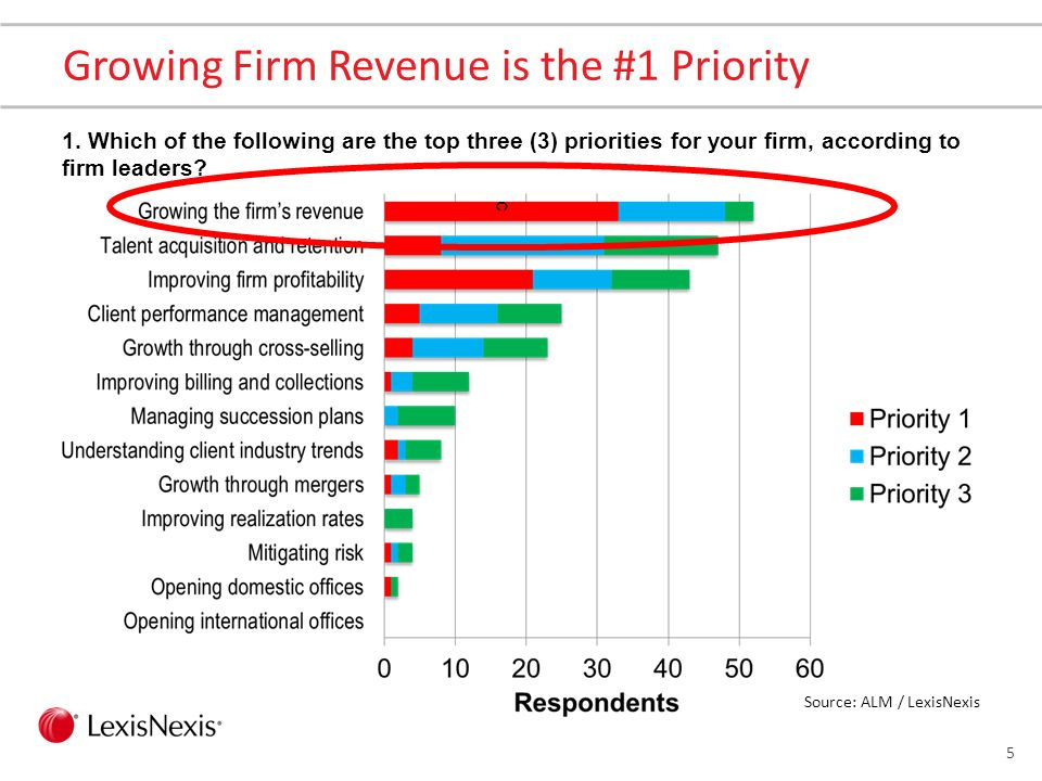 5 Growing Firm Revenue is the #1 Priority 1.