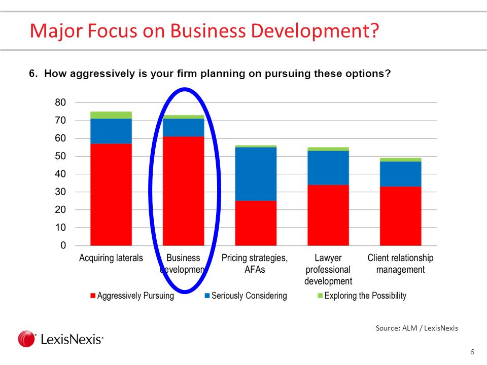 5 Growing Firm Revenue is the #1 Priority 1. Which of the following are the top three (3) priorities for your firm, according to firm leaders? Source: