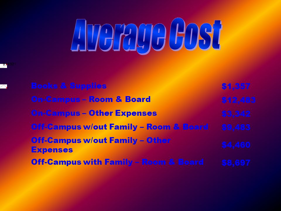 $1,332$11,571 Books & Supplies $1,357 On-Campus – Room & Board $12,483 On-Campus – Other Expenses $3,342 Off-Campus w/out Family – Room & Board $9,483
