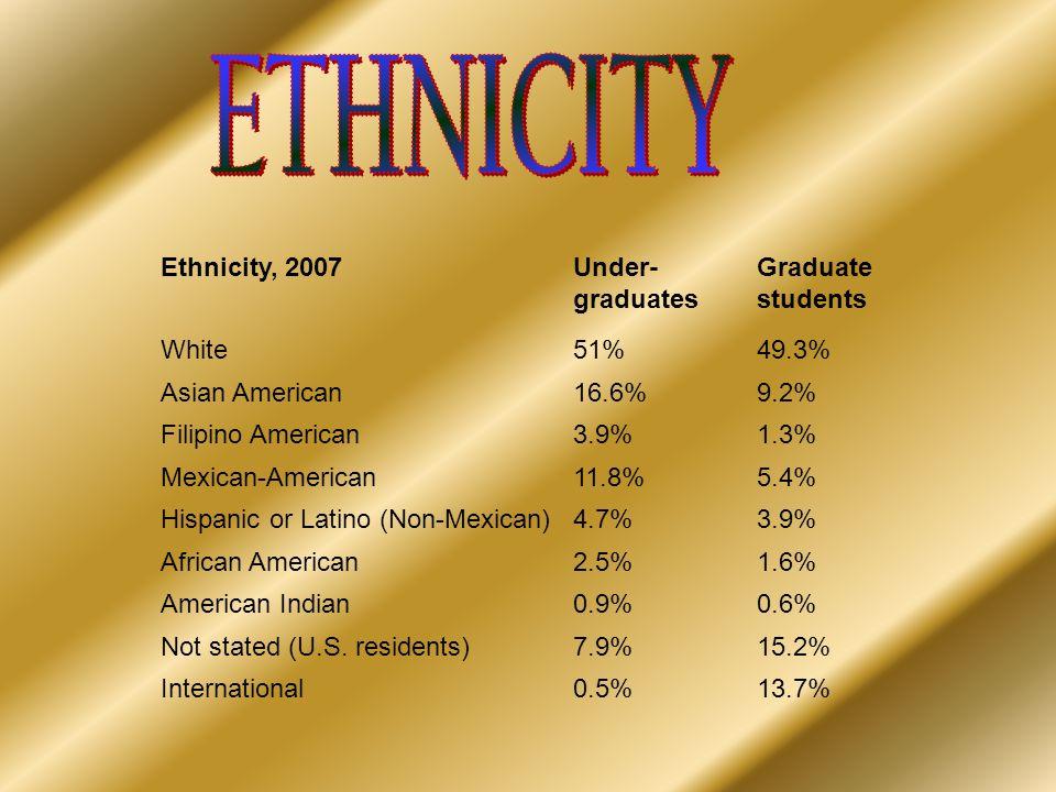 Ethnicity, 2007Under- graduates Graduate students White51%49.3% Asian American16.6%9.2% Filipino American3.9%1.3% Mexican-American11.8%5.4% Hispanic o
