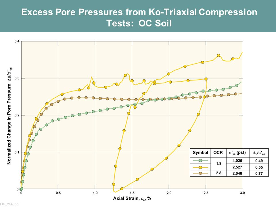 13 Excess Pore Pressures from Ko-Triaxial Compression Tests: OC Soil FIG_28A.jpg