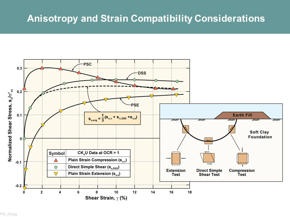 15 Anisotropy and Strain Compatibility Considerations FIG_30.jpg