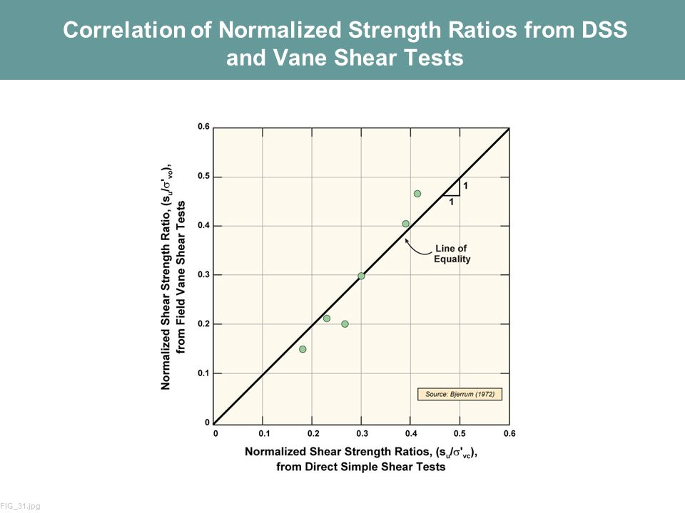 16 Correlation of Normalized Strength Ratios from DSS and Vane Shear Tests FIG_31.jpg