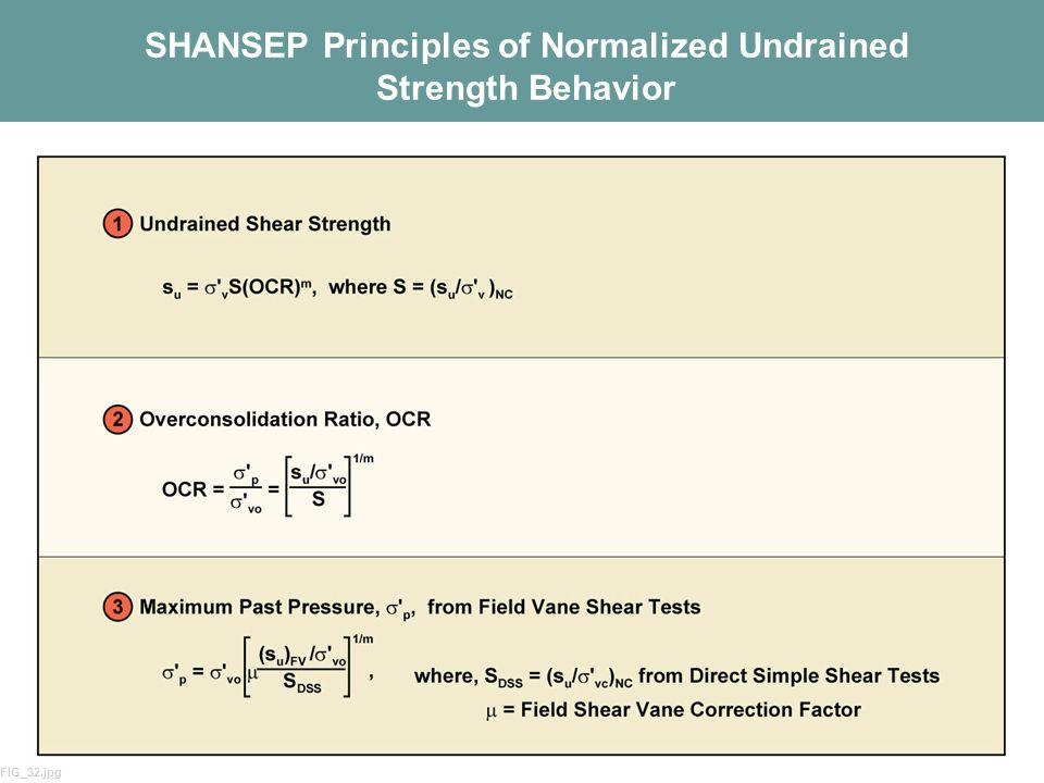 17 SHANSEP Principles of Normalized Undrained Strength Behavior FIG_32.jpg