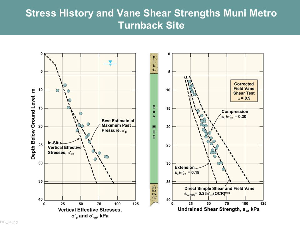 19 Stress History and Vane Shear Strengths Muni Metro Turnback Site FIG_34.jpg