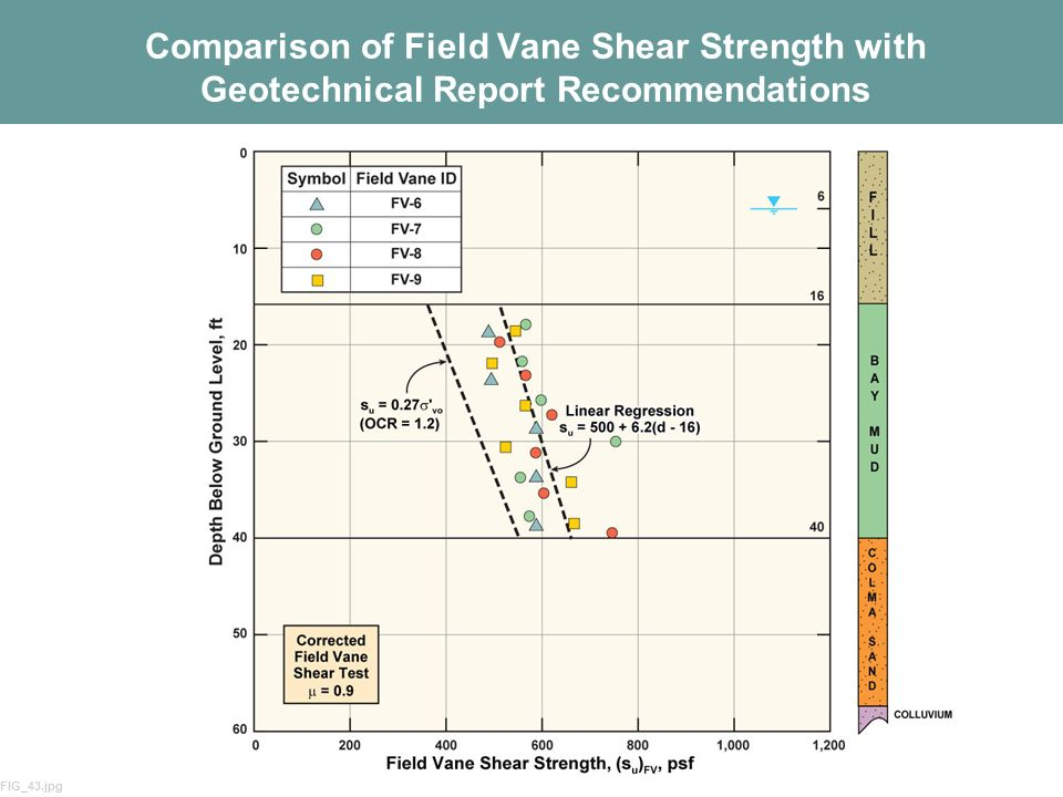 29 Comparison of Field Vane Shear Strength with Geotechnical Report Recommendations FIG_43.jpg