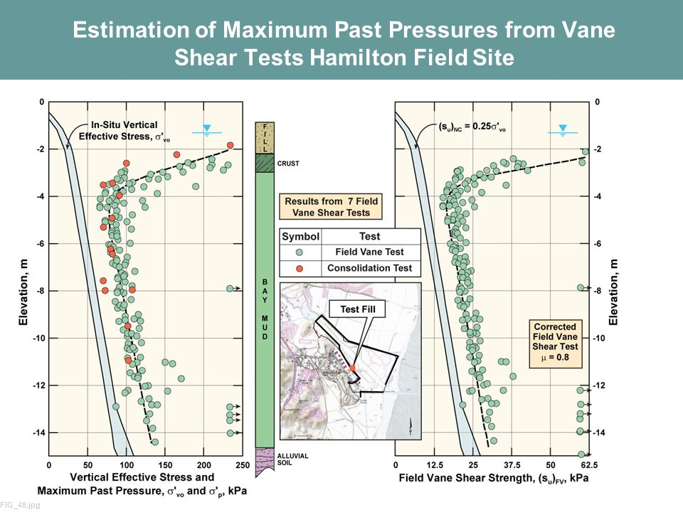 34 Estimation of Maximum Past Pressures from Vane Shear Tests Hamilton Field Site FIG_48.jpg
