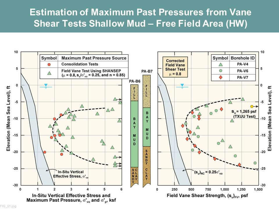 37 Estimation of Maximum Past Pressures from Vane Shear Tests Shallow Mud – Free Field Area (HW) FIG_51.jpg
