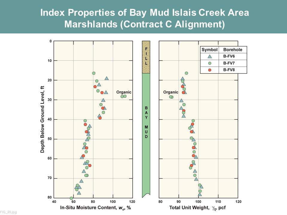 4 Index Properties of Bay Mud Islais Creek Area Marshlands (Contract C Alignment) FIG_20.jpg