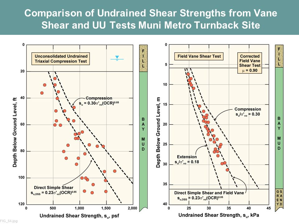 41 Comparison of Undrained Shear Strengths from Vane Shear and UU Tests Muni Metro Turnback Site FIG_54.jpg