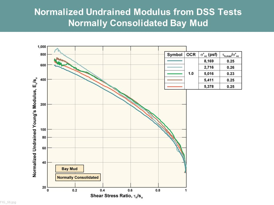 44 Normalized Undrained Modulus from DSS Tests Normally Consolidated Bay Mud FIG_56.jpg