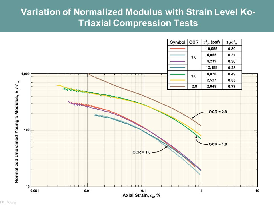 46 Variation of Normalized Modulus with Strain Level Ko- Triaxial Compression Tests FIG_58.jpg