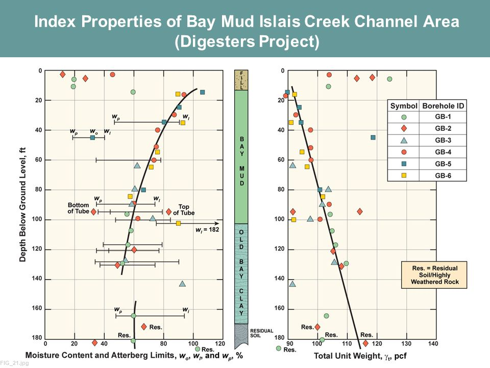 5 Index Properties of Bay Mud Islais Creek Channel Area (Digesters Project) FIG_21.jpg