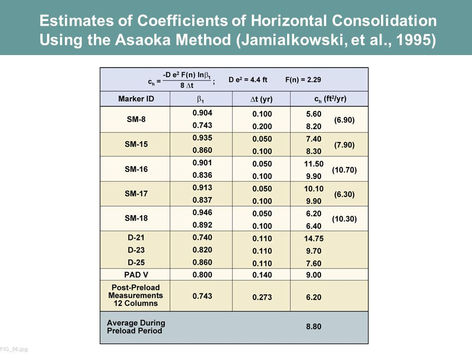 55 Estimates of Coefficients of Horizontal Consolidation Using the Asaoka Method (Jamialkowski, et al., 1995) FIG_66.jpg