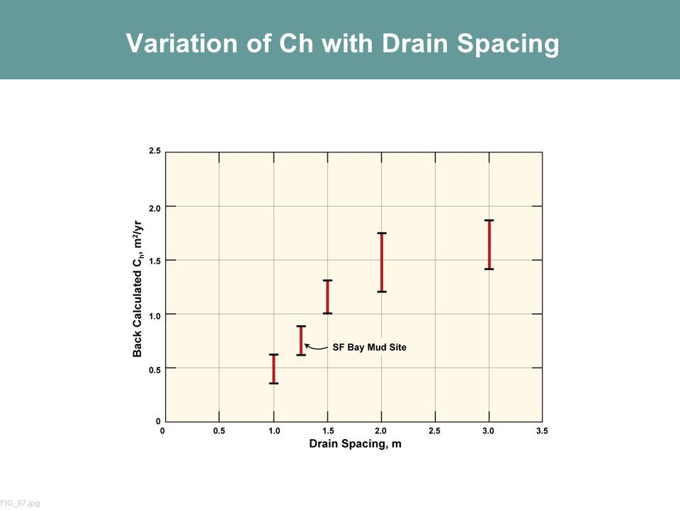 56 Variation of Ch with Drain Spacing FIG_67.jpg