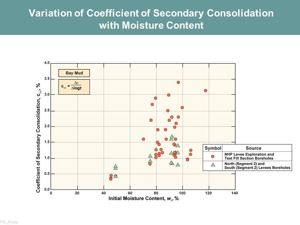 58 Variation of Coefficient of Secondary Consolidation with Moisture Content FIG_69.jpg