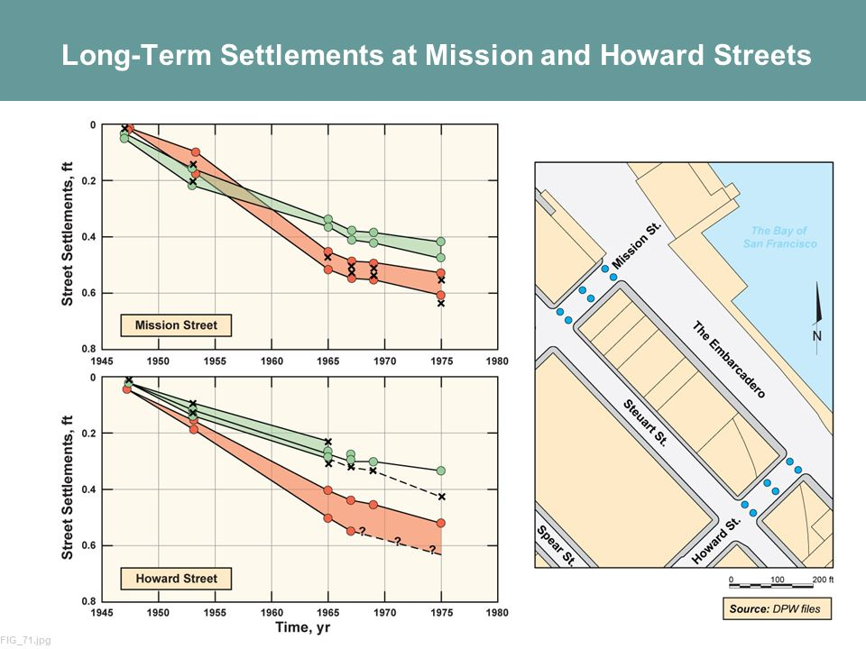 60 Long-Term Settlements at Mission and Howard Streets FIG_71.jpg