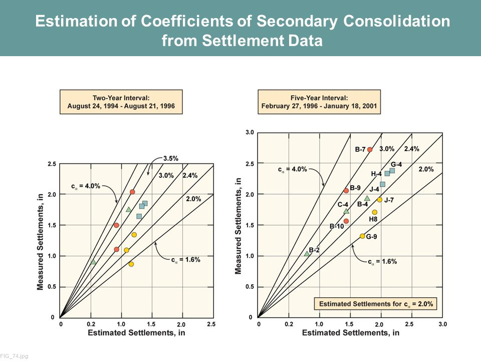 63 Estimation of Coefficients of Secondary Consolidation from Settlement Data FIG_74.jpg