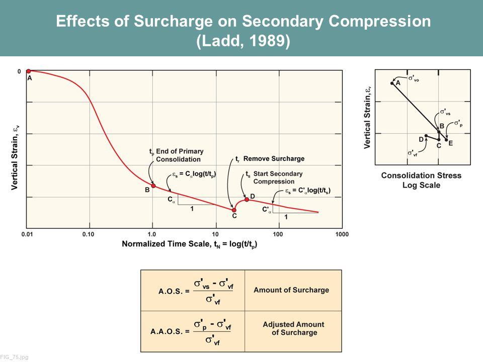 64 Effects of Surcharge on Secondary Compression (Ladd, 1989) FIG_75.jpg