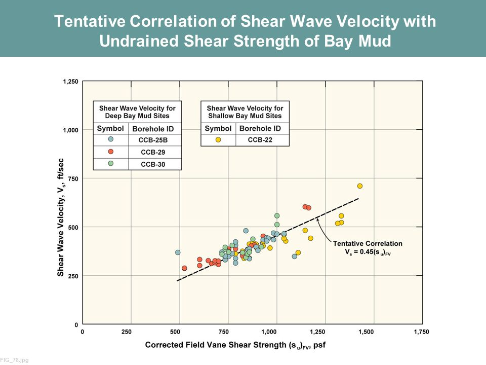 67 Tentative Correlation of Shear Wave Velocity with Undrained Shear Strength of Bay Mud FIG_78.jpg