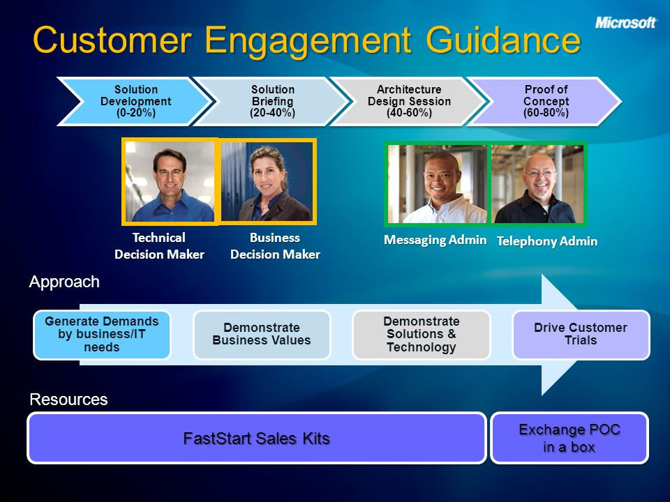 Customer Engagement Guidance Technical Decision Maker Business Decision Maker Messaging Admin Telephony Admin Approach Resources Exchange POC in a box FastStart Sales Kits