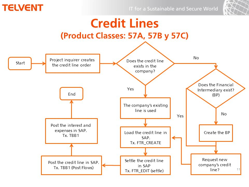 Credit Lines (Product Classes: 57A, 57B y 57C) 11 Start Project inquirer creates the credit line order Does the credit line exists in the company? No