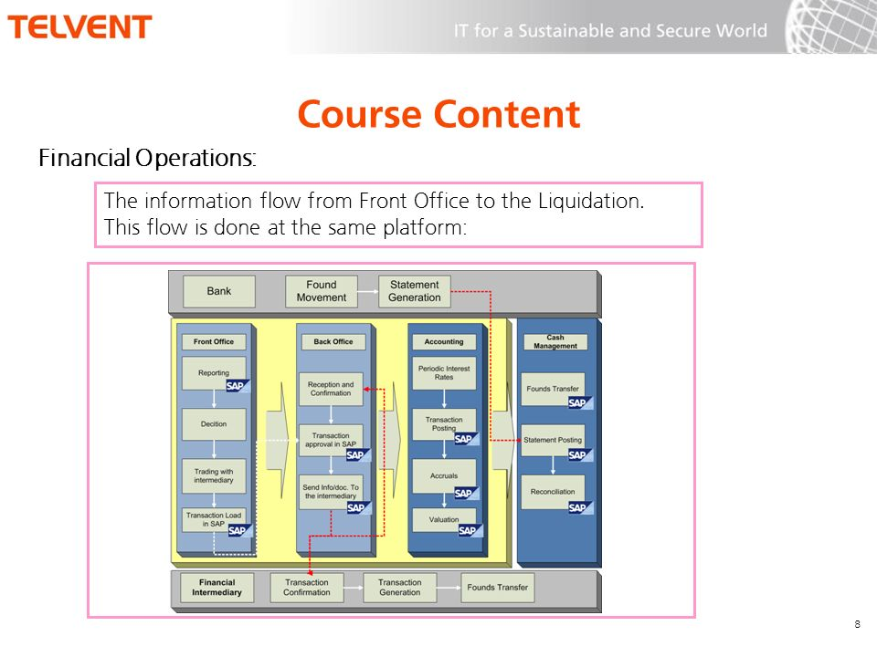 Course Content Financial Operations: 8 The information flow from Front Office to the Liquidation. This flow is done at the same platform:
