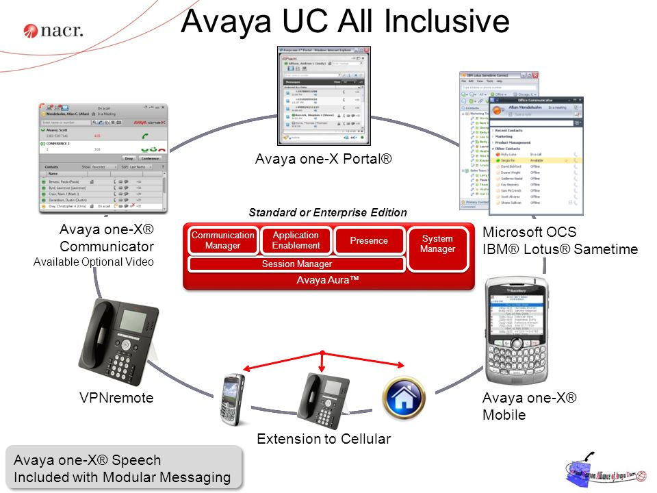 Avaya UC All Inclusive 10 Avaya one-X® Communicator Available Optional Video Avaya one-X Portal® Microsoft OCS IBM® Lotus® Sametime VPNremoteAvaya one-X® Mobile Standard or Enterprise Edition System Manager Session Manager Application Enablement Presence Communication Manager Avaya Aura Extension to Cellular Avaya one-X® Speech Included with Modular Messaging Avaya one-X® Speech Included with Modular Messaging