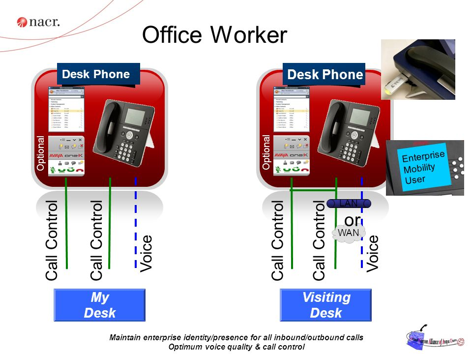 Office Worker Desk Phone Call Control Voice My Desk Desk Phone Call Control Voice Visiting Desk WAN or LAN Enterprise Mobility User Optional Maintain enterprise identity/presence for all inbound/outbound calls Optimum voice quality & call control