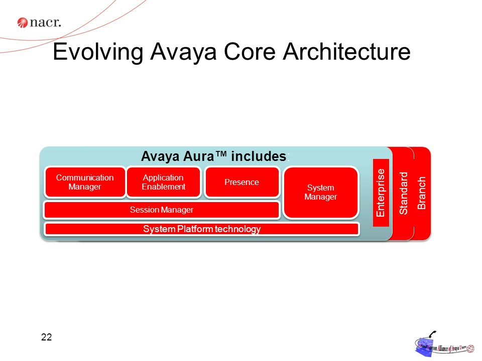 22 Evolving Avaya Core Architecture Avaya Aura includes: Session Manager Application Enablement Presence System Manager Communication Manager System Platform technology BranchStandardEnterprise