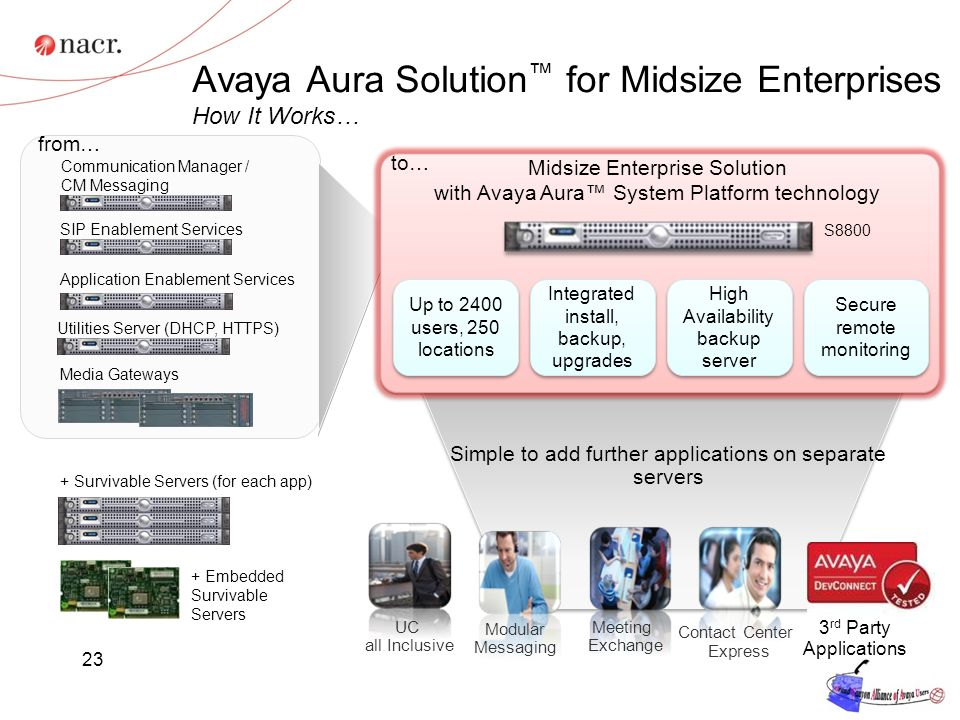 23 Avaya Aura Solution for Midsize Enterprises How It Works… Communication Manager / CM Messaging SIP Enablement Services Application Enablement Services Media Gateways + Survivable Servers (for each app) from… Simple to add further applications on separate servers UC all Inclusive Contact Center Express SUPERVISOR 3 rd Party Applications + Embedded Survivable Servers Meeting Exchange Modular Messaging Up to 2400 users, 250 locations High Availability backup server High Availability backup server Integrated install, backup, upgrades Integrated install, backup, upgrades Secure remote monitoring to… S8800 Midsize Enterprise Solution with Avaya Aura System Platform technology Utilities Server (DHCP, HTTPS)