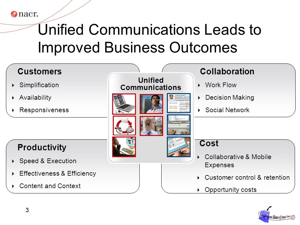 Unified Communications Leads to Improved Business Outcomes 3 Productivity Speed & Execution Effectiveness & Efficiency Content and Context Customers Simplification Availability Responsiveness Collaboration Work Flow Decision Making Social Network Cost Collaborative & Mobile Expenses Customer control & retention Opportunity costs Unified Communications